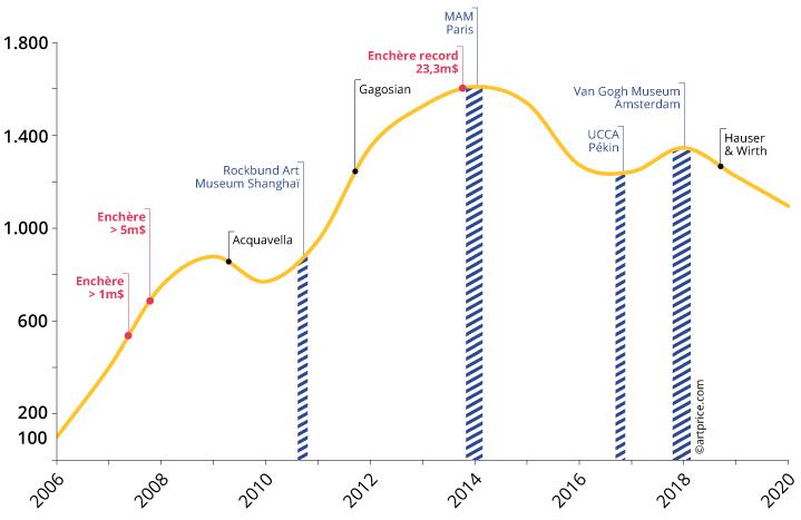 Graph10 Zeng Fanzhi FR