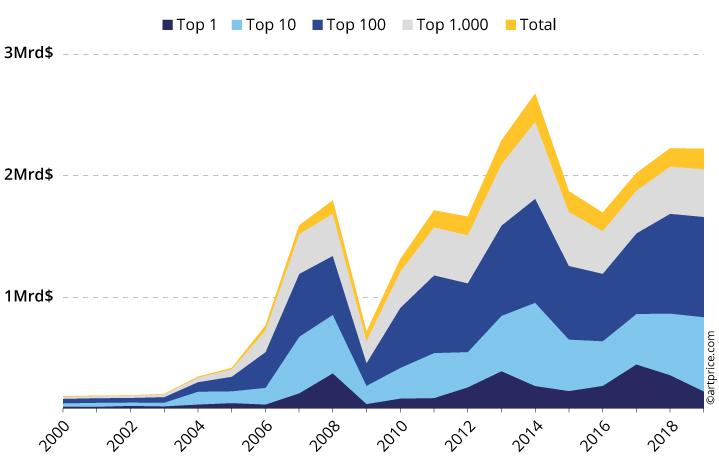 Graph13 Artistes lourds FR 1