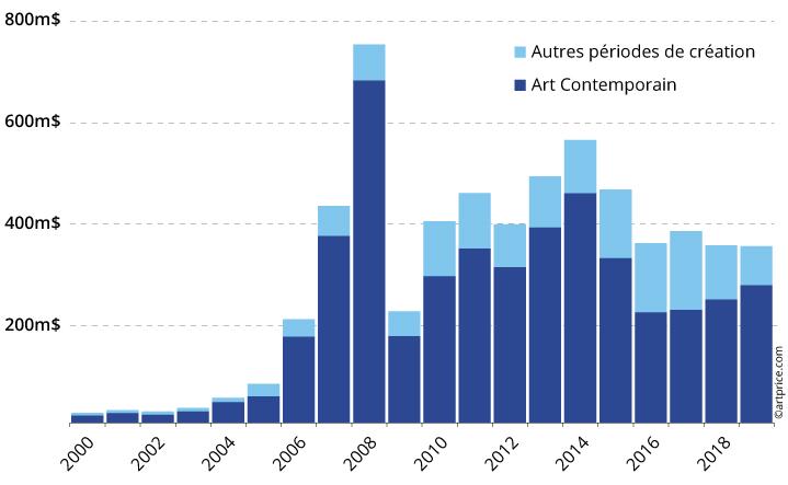 graph8 Oeuvres fraiches FR