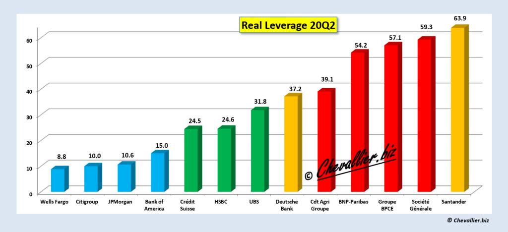 real leverage 20q2